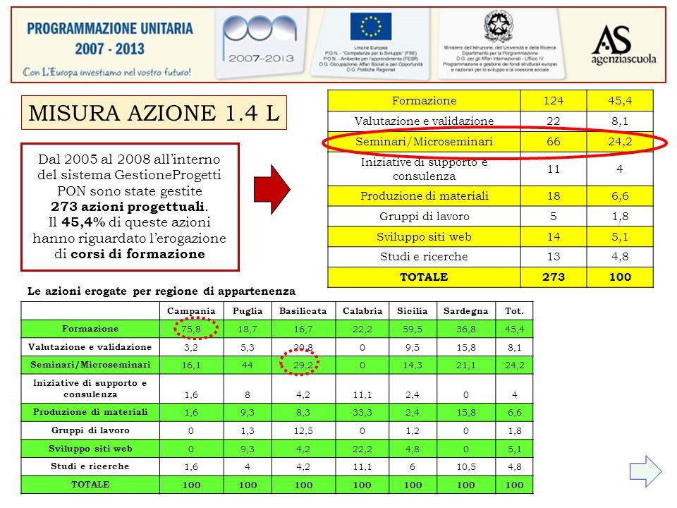 Dal 2005 al 2008 allinterno del sistema GestioneProgetti PON sono state gestite 273 azioni progettuali.