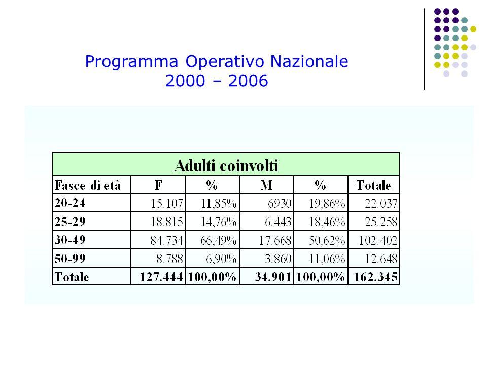 Programma Operativo Nazionale 2000 – 2006