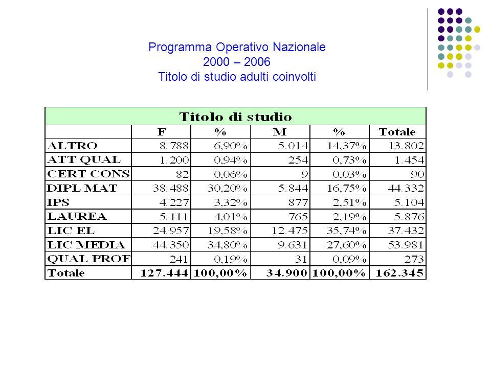 Programma Operativo Nazionale 2000 – 2006 Titolo di studio adulti coinvolti