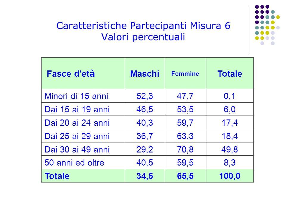 Fasce d'et à Maschi Femmine Totale Minori di 15 anni 52,347,70,1 Dai 15 ai 19 anni 46,553,56,0 Dai 20 ai 24 anni 40,359,717,4 Dai 25 ai 29 anni 36,763