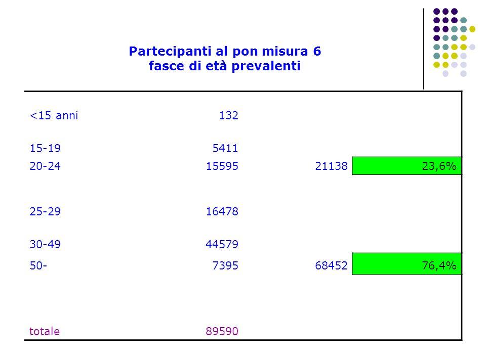 Partecipanti al pon misura 6 fasce di età prevalenti <15 anni132 15-195411 20-24155952113823,6% 25-2916478 30-4944579 50-73956845276,4% totale89590