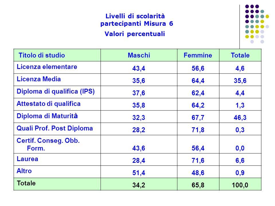 Livelli di scolarità partecipanti Misura 6 Valori percentuali Titolo di studioMaschiFemmineTotale Licenza elementare 43,456,64,6 Licenza Media 35,664,