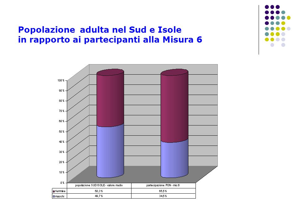 Popolazione adulta nel Sud e Isole in rapporto ai partecipanti alla Misura 6