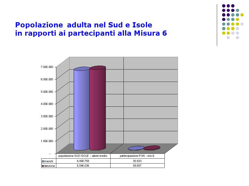 Popolazione adulta nel Sud e Isole in rapporti ai partecipanti alla Misura 6