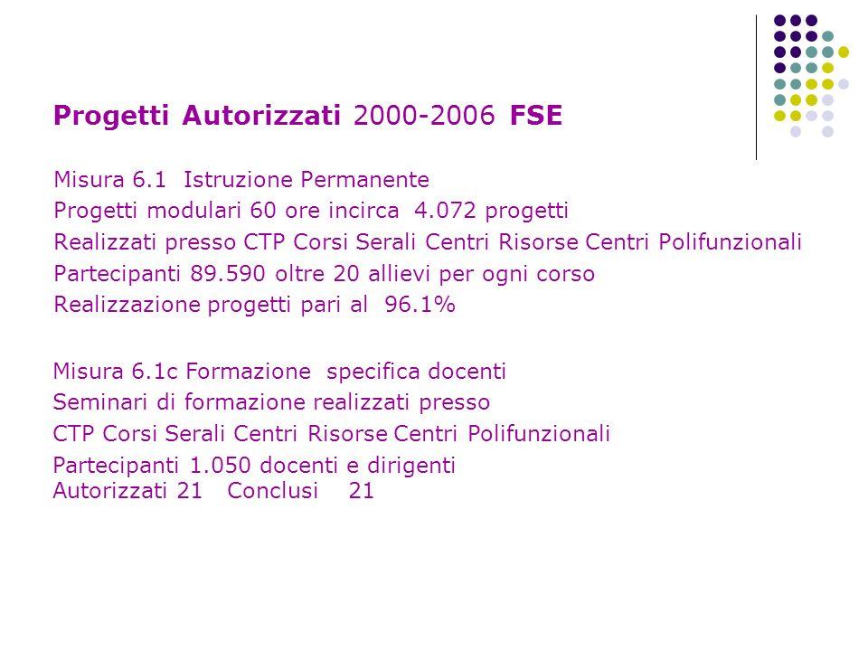 Progetti Autorizzati 2000-2006 FSE Misura 6.1 Istruzione Permanente Progetti modulari 60 ore incirca 4.072 progetti Realizzati presso CTP Corsi Serali