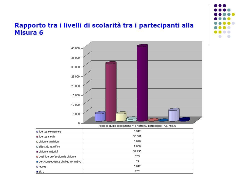 Rapporto tra i livelli di scolarità tra i partecipanti alla Misura 6