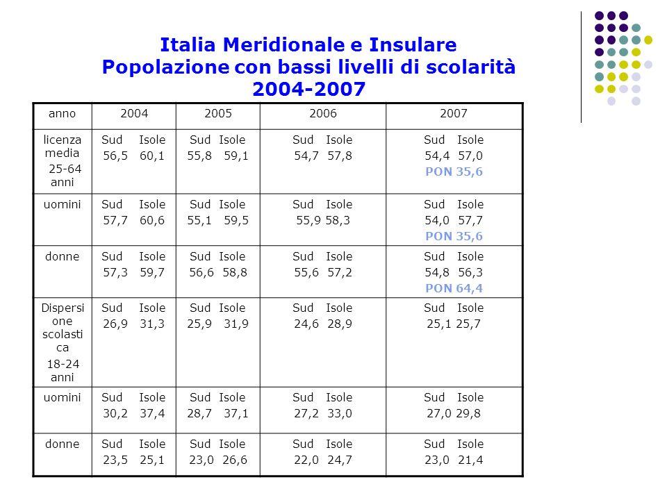 Italia Meridionale e Insulare Popolazione con bassi livelli di scolarità 2004-2007 anno2004200520062007 licenza media 25-64 anni Sud Isole 56,5 60,1 S