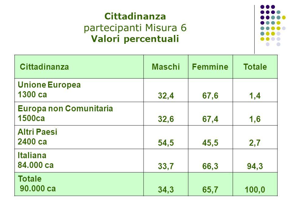 Cittadinanza partecipanti Misura 6 Valori percentuali CittadinanzaMaschiFemmineTotale Unione Europea 1300 ca 32,467,61,4 Europa non Comunitaria 1500ca