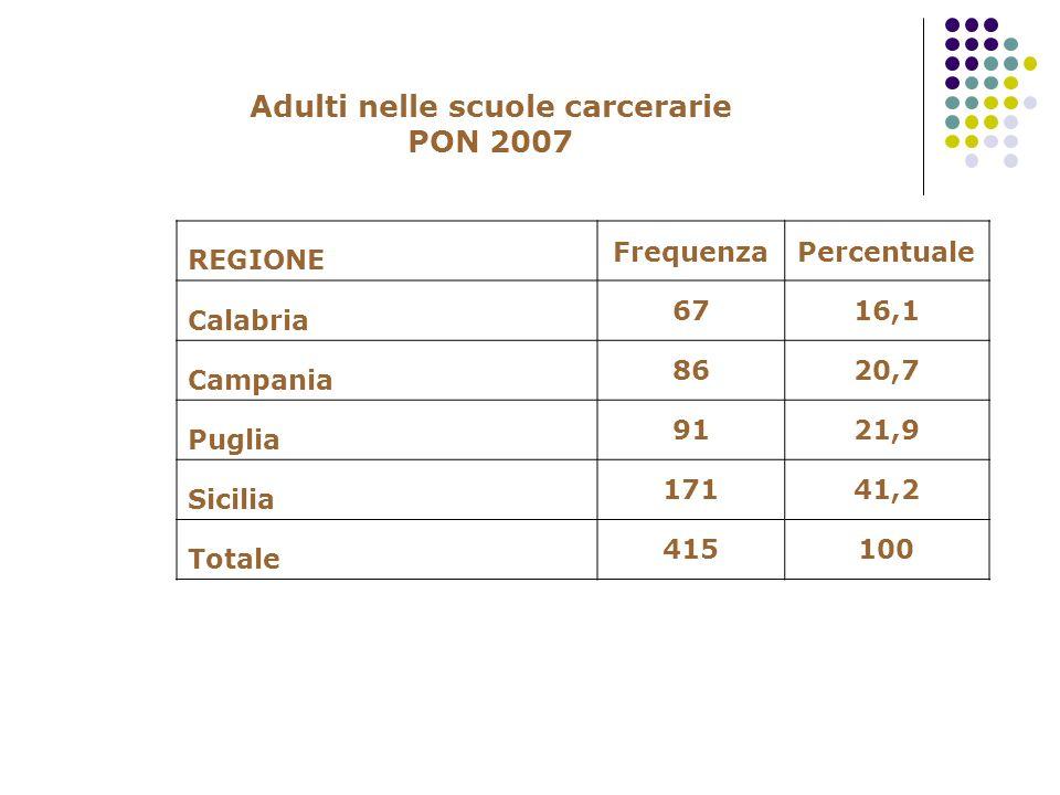 Adulti nelle scuole carcerarie PON 2007 REGIONE FrequenzaPercentuale Calabria 6716,1 Campania 8620,7 Puglia 9121,9 Sicilia 17141,2 Totale 415100
