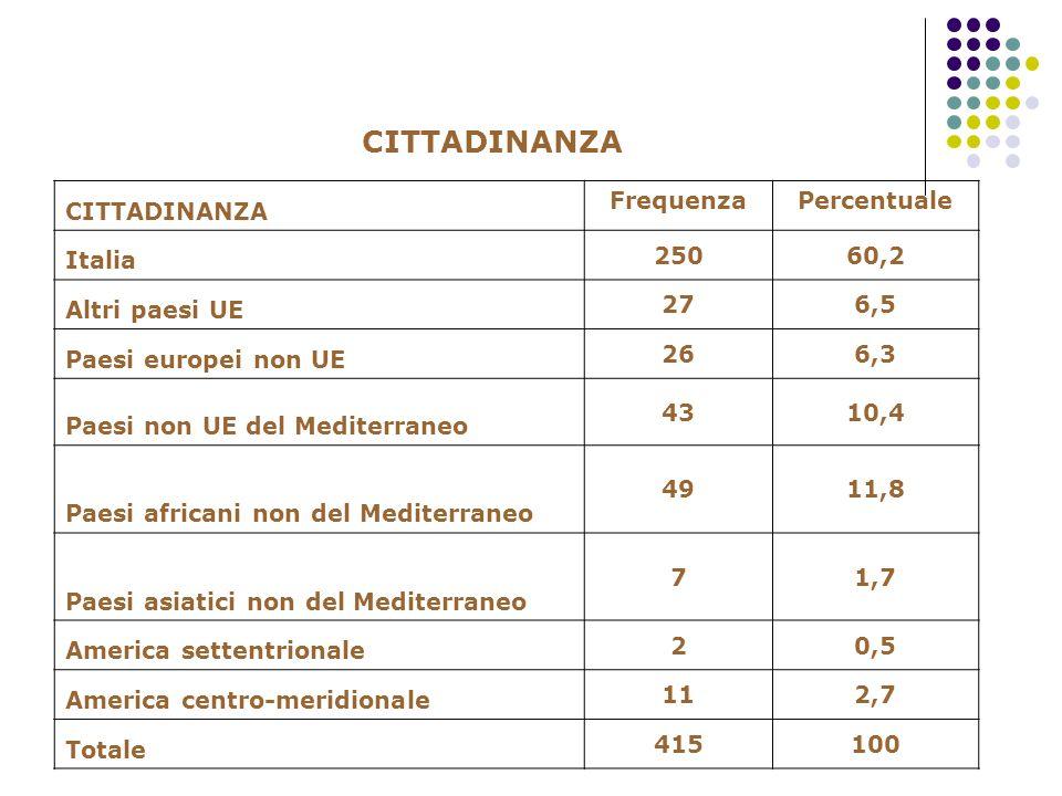 CITTADINANZA FrequenzaPercentuale Italia 25060,2 Altri paesi UE 276,5 Paesi europei non UE 266,3 Paesi non UE del Mediterraneo 4310,4 Paesi africani n