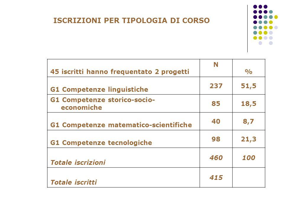 ISCRIZIONI PER TIPOLOGIA DI CORSO 45 iscritti hanno frequentato 2 progetti N % G1 Competenze linguistiche 23751,5 G1 Competenze storico-socio- economi