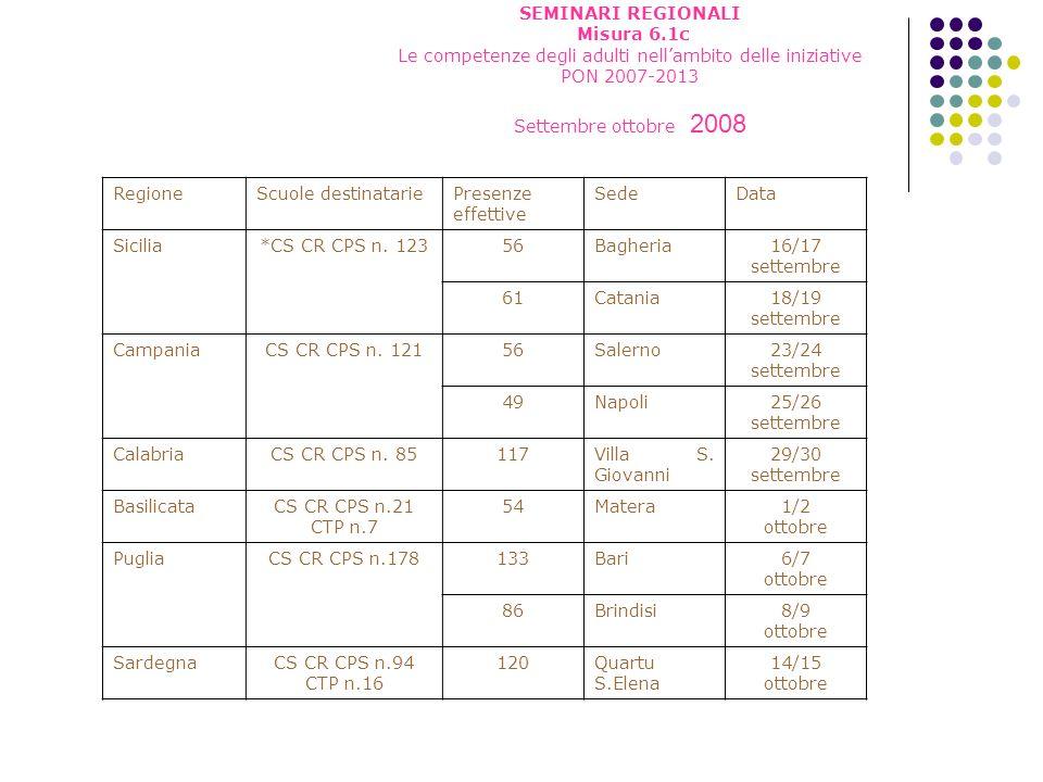 RegioneScuole destinatariePresenze effettive SedeData Sicilia*CS CR CPS n. 12356Bagheria16/17 settembre 61Catania18/19 settembre CampaniaCS CR CPS n.