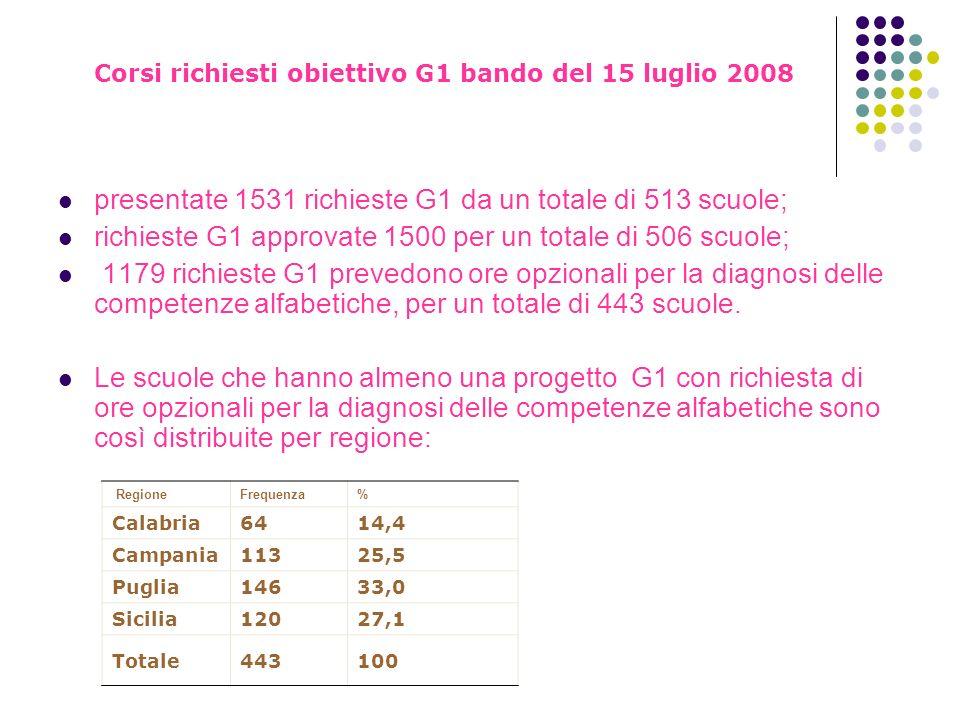 Corsi richiesti obiettivo G1 bando del 15 luglio 2008 presentate 1531 richieste G1 da un totale di 513 scuole; richieste G1 approvate 1500 per un tota