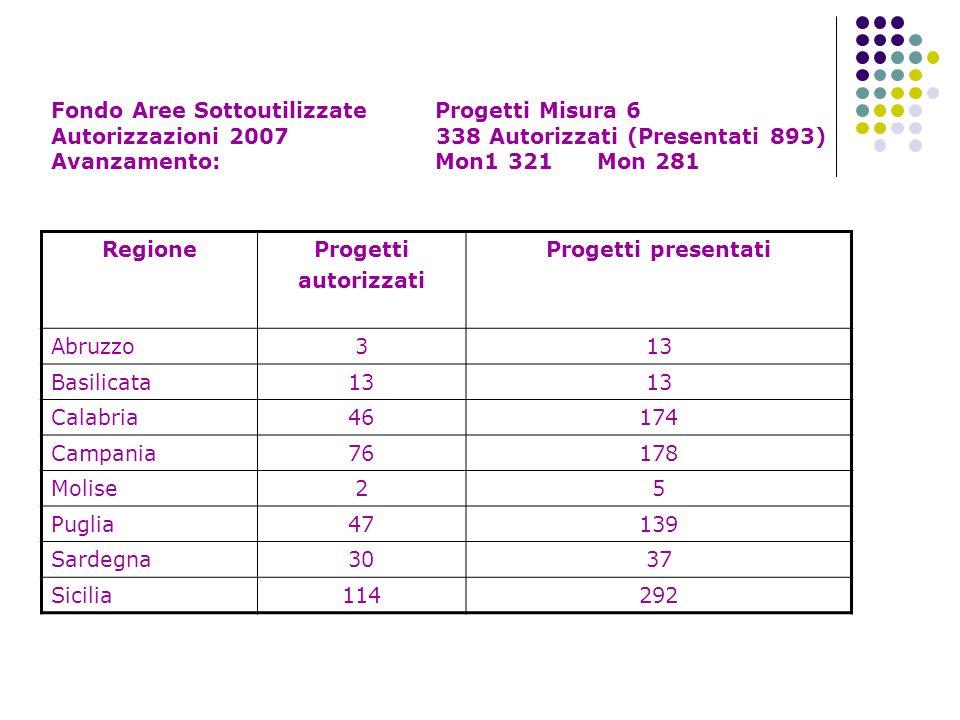 Fondo Aree Sottoutilizzate Progetti Misura 6 Autorizzazioni 2007 338 Autorizzati (Presentati 893) Avanzamento: Mon1 321 Mon 281 RegioneProgetti autori