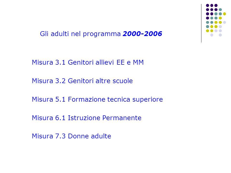 Gli adulti nel programma 2000-2006 Misura 3.1 Genitori allievi EE e MM Misura 3.2 Genitori altre scuole Misura 5.1 Formazione tecnica superiore Misura