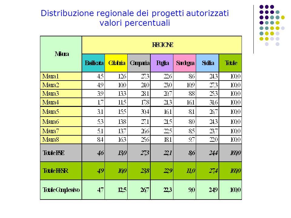 Distribuzione regionale dei progetti autorizzati valori percentuali