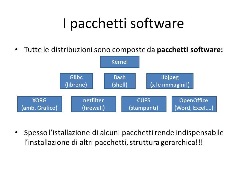 I pacchetti software Tutte le distribuzioni sono composte da pacchetti software: Spesso listallazione di alcuni pacchetti rende indispensabile linstal