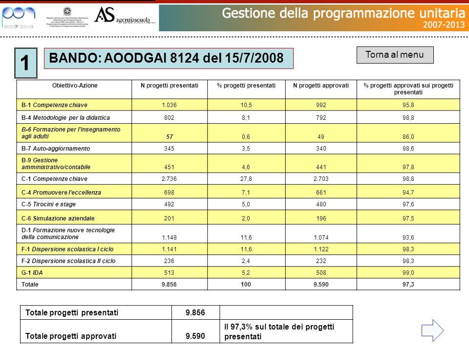 BANDO: AOODGAI 8124 del 15/7/2008 1 Torna al menu Obiettivo-AzioneN progetti presentati% progetti presentatiN progetti approvati% progetti approvati sui progetti presentati B-1 Competenze chiave1.03610,599295,8 B-4 Metodologie per la didattica8028,179298,8 B-6 Formazione per linsegnamento agli adulti570,64986,0 B-7 Auto-aggiornamento3453,534098,6 B-9 Gestione amministrativo/contabile4514,644197,8 C-1 Competenze chiave2.73627,82.70398,8 C-4 Promuovere leccellenza6987,166194,7 C-5 Tirocini e stage4925,048097,6 C-6 Simulazione aziendale2012,019697,5 D-1 Formazione nuove tecnologie della comunicazione1.14811,61.07493,6 F-1 Dispersione scolastica I ciclo1.14111,61.12298,3 F-2 Dispersione scolastica II ciclo2362,423298,3 G-1 IDA5135,250899,0 Totale9.8561009.59097,3 Totale progetti presentati9.856 Totale progetti approvati9.590 Il 97,3% sul totale dei progetti presentati