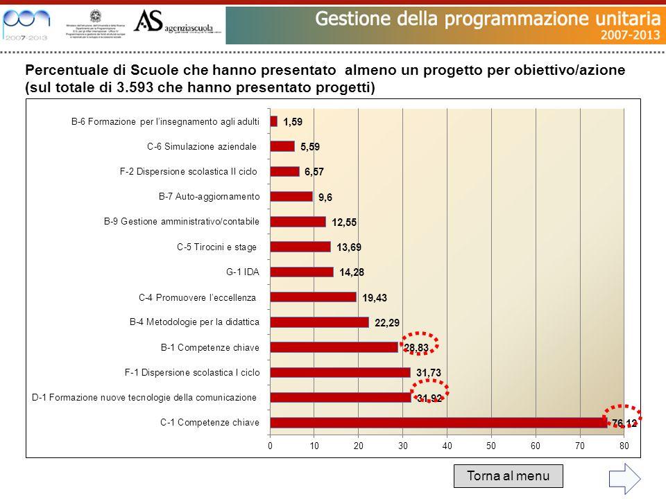 Percentuale di Scuole che hanno presentato almeno un progetto per obiettivo/azione (sul totale di 3.593 che hanno presentato progetti) Torna al menu