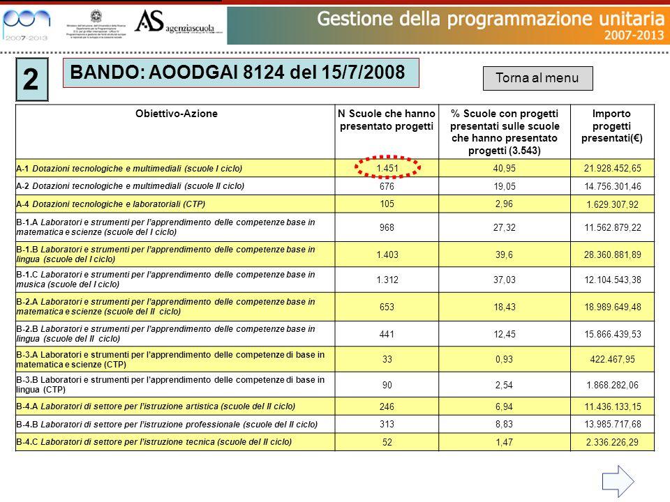 Obiettivo-AzioneN Scuole che hanno presentato progetti % Scuole con progetti presentati sulle scuole che hanno presentato progetti (3.543) Importo pro