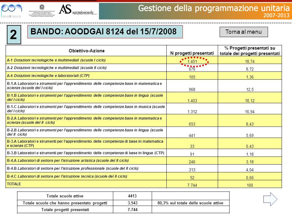 Totale scuole attive4413 Totale scuole che hanno presentato progetti3.54380,3% sul totale delle scuole attive Totale progetti presentati7.744 Obiettiv