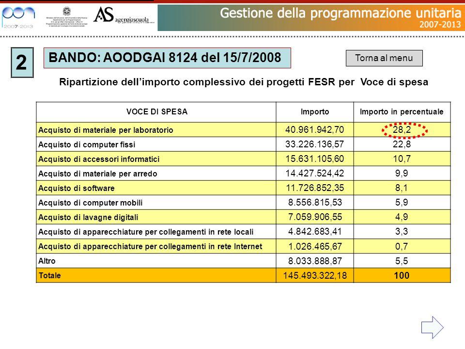 BANDO: AOODGAI 8124 del 15/7/2008 2 VOCE DI SPESAImportoImporto in percentuale Acquisto di materiale per laboratorio 40.961.942,7028,2 Acquisto di com