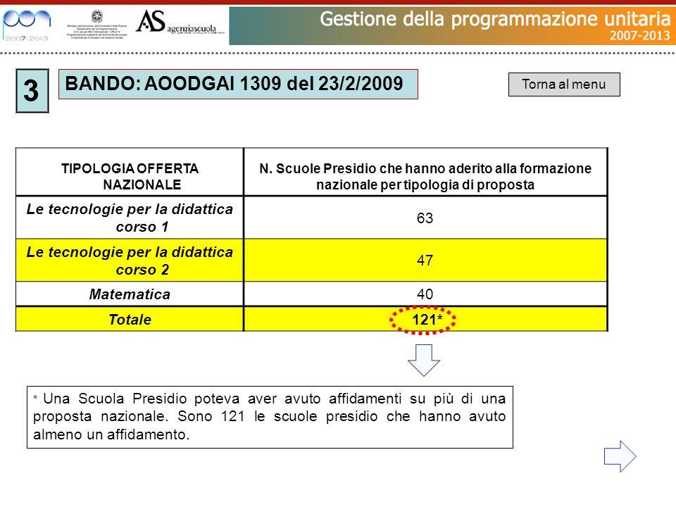 BANDO: AOODGAI 1309 del 23/2/2009 3 TIPOLOGIA OFFERTA NAZIONALE N. Scuole Presidio che hanno aderito alla formazione nazionale per tipologia di propos