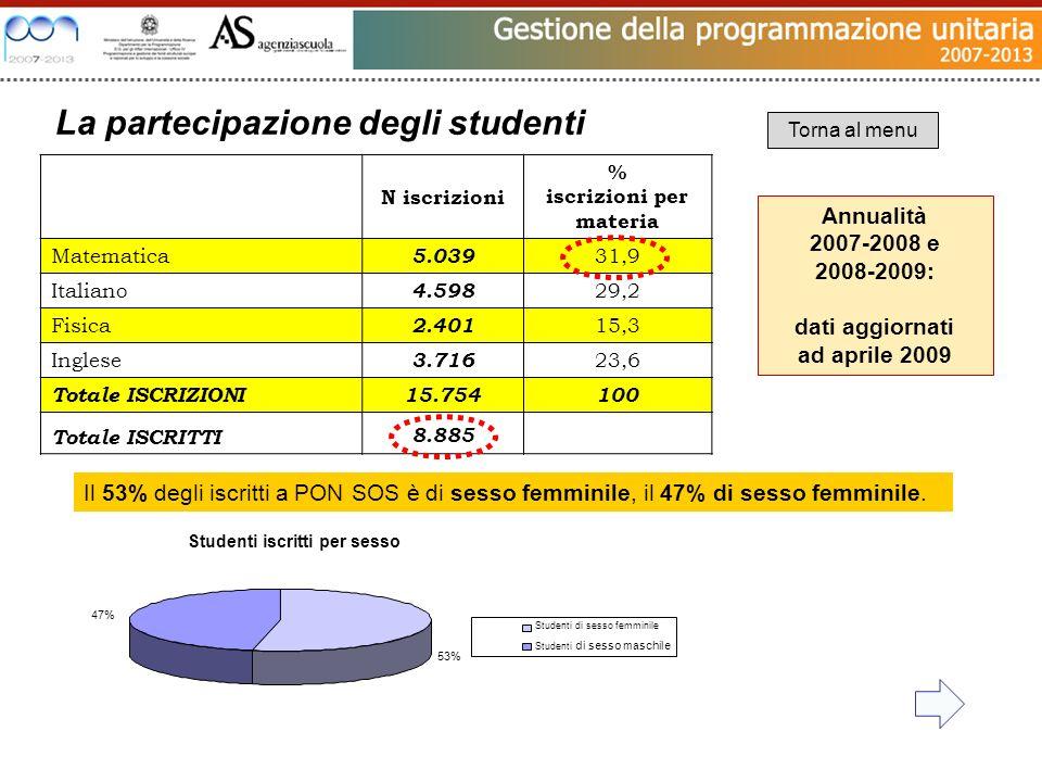 Studenti iscritti per sesso 53% 47% Studenti di sesso femminile Studenti di sesso maschile N iscrizioni % iscrizioni per materia Matematica 5.039 31,9 Italiano 4.598 29,2 Fisica 2.401 15,3 Inglese 3.716 23,6 Totale ISCRIZIONI 15.754100 Totale ISCRITTI 8.885 La partecipazione degli studenti Annualità 2007-2008 e 2008-2009: dati aggiornati ad aprile 2009 Torna al menu Il 53% degli iscritti a PON SOS è di sesso femminile, il 47% di sesso femminile.