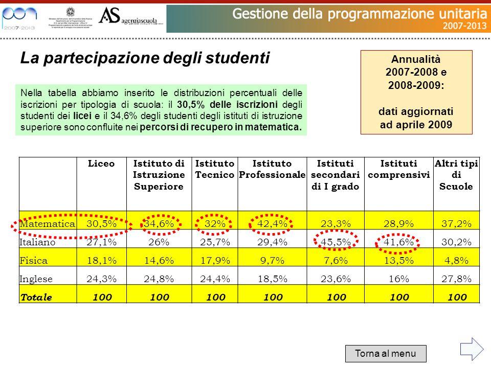 LiceoIstituto di Istruzione Superiore Istituto Tecnico Istituto Professionale Istituti secondari di I grado Istituti comprensivi Altri tipi di Scuole Matematica30,5%34,6%32%42,4%23,3%28,9%37,2% Italiano27,1%26%25,7%29,4%45,5%41,6%30,2% Fisica18,1%14,6%17,9%9,7%7,6%13,5%4,8% Inglese24,3%24,8%24,4%18,5%23,6%16%27,8% Totale100 Nella tabella abbiamo inserito le distribuzioni percentuali delle iscrizioni per tipologia di scuola: il 30,5% delle iscrizioni degli studenti dei licei e il 34,6% degli studenti degli istituti di istruzione superiore sono confluite nei percorsi di recupero in matematica.