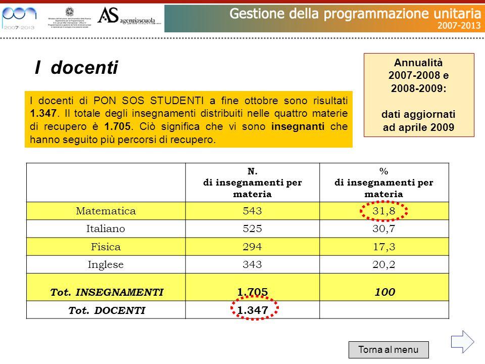 N. di insegnamenti per materia % di insegnamenti per materia Matematica54331,8 Italiano52530,7 Fisica29417,3 Inglese34320,2 Tot. INSEGNAMENTI 1.705 10