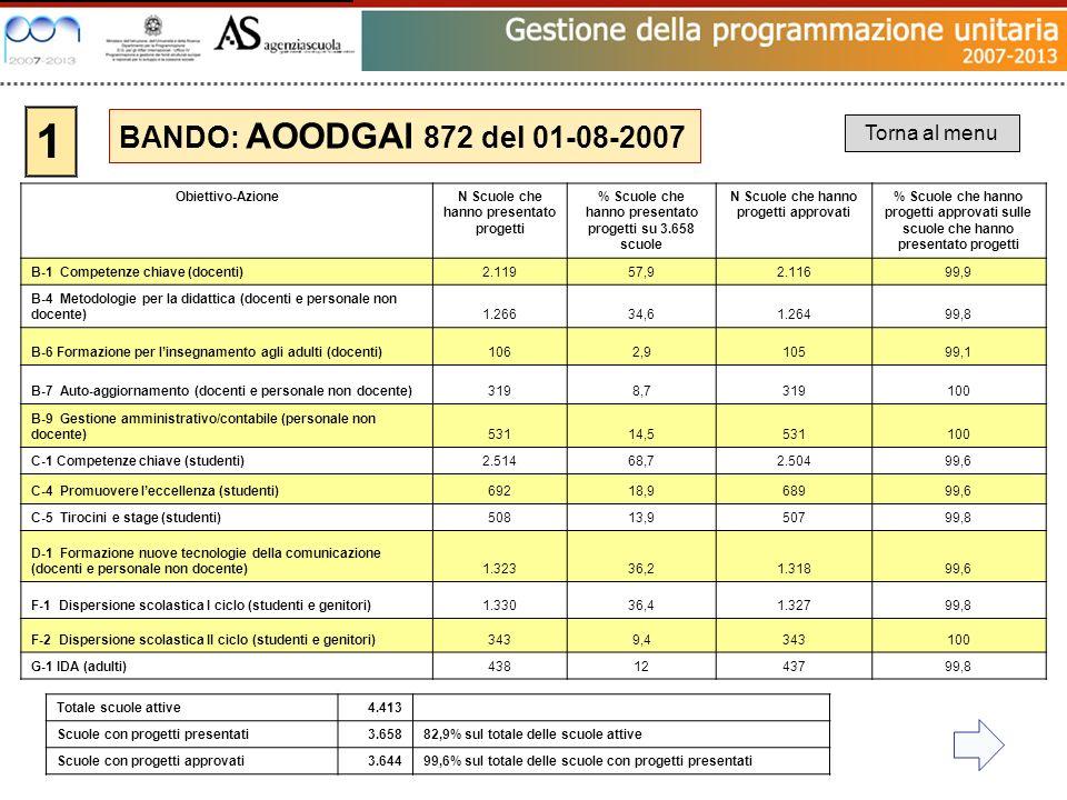 1 BANDO: AOODGAI 872 del 01-08-2007 Torna al menu Totale scuole attive4.413 Scuole con progetti presentati3.65882,9% sul totale delle scuole attive Sc
