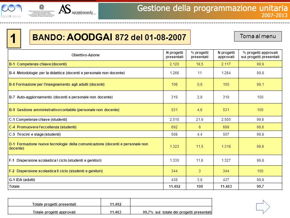 1 Totale progetti presentati11.492 Totale progetti approvati11.46399,7% sul totale dei progetti presentati BANDO: AOODGAI 872 del 01-08-2007 Torna al