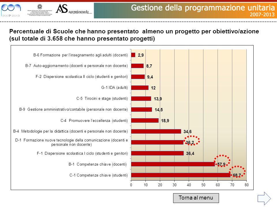 Percentuale di Scuole che hanno presentato almeno un progetto per obiettivo/azione (sul totale di 3.658 che hanno presentato progetti) Torna al menu