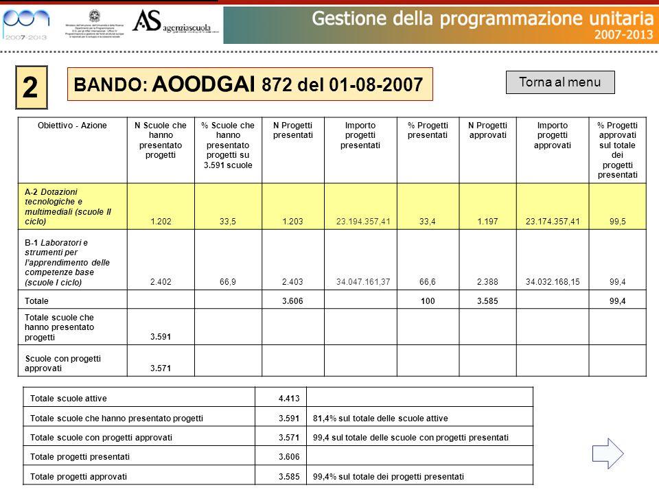 2 BANDO: AOODGAI 872 del 01-08-2007 Torna al menu Totale scuole attive4.413 Totale scuole che hanno presentato progetti3.59181,4% sul totale delle scu