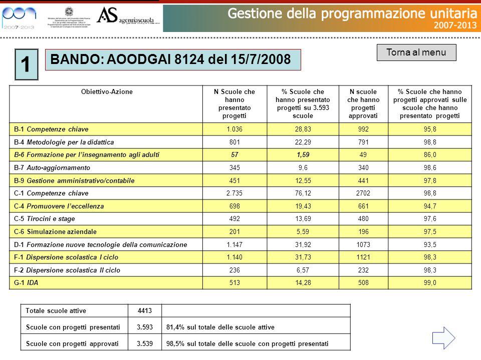 BANDO: AOODGAI 8124 del 15/7/2008 1 Torna al menu Obiettivo-AzioneN Scuole che hanno presentato progetti % Scuole che hanno presentato progetti su 3.5
