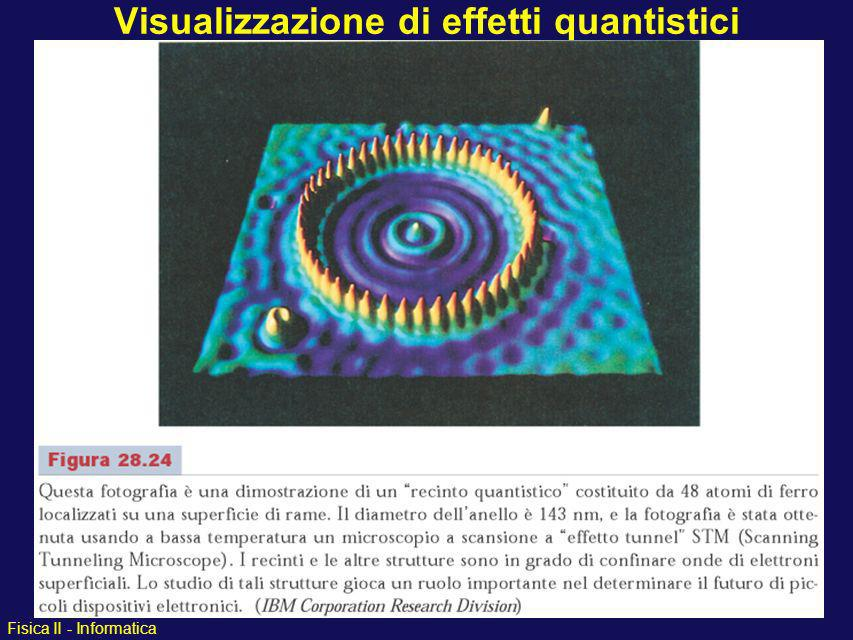 Fisica II - Informatica Visualizzazione di effetti quantistici atomi di Fe su superficie di Cu cristallino 1 2 3 4