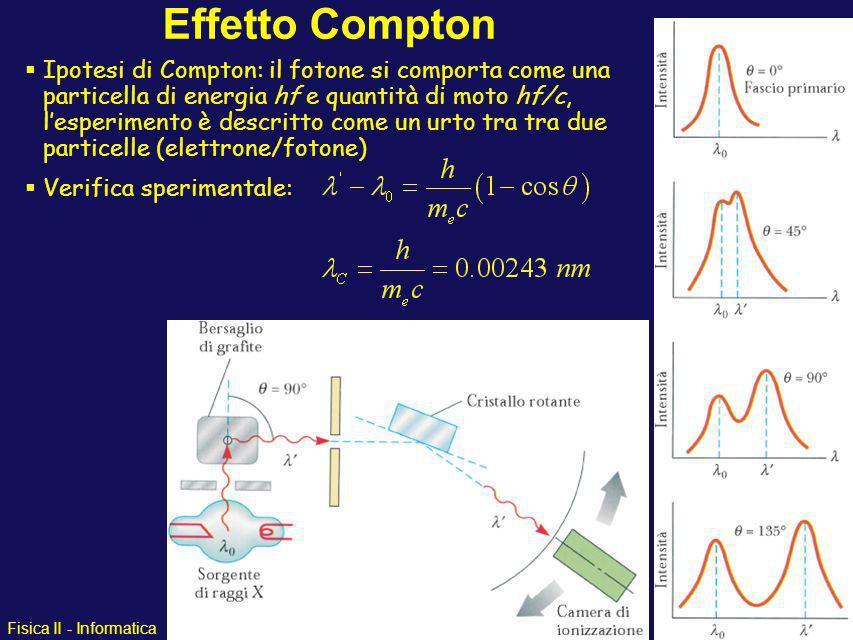 Fisica II - Informatica Effetto Compton Secondo Einstein il fotone trasporta una quantità di moto E/c = hf/c Compton verificò impossibilità teoria cla