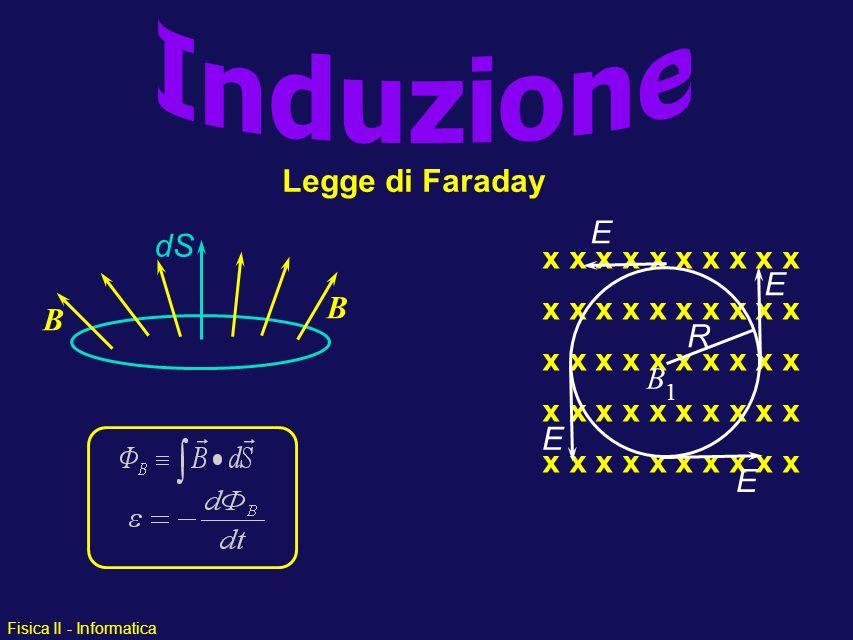 Fisica II - Informatica Schema Generale Elettrostatica –moto di q in un campo E esterno –campo E generato da q i Magnetostatica –moto di q e I in un campo B esterno –campo B generato da I Elettrodinamica –campo B dipendente dal tempo che genera un campo E »campo E dipendente dal tempo genera B »radiazione elettromagnetica - luce »circuiti ac, induttori, trasformatori, etc