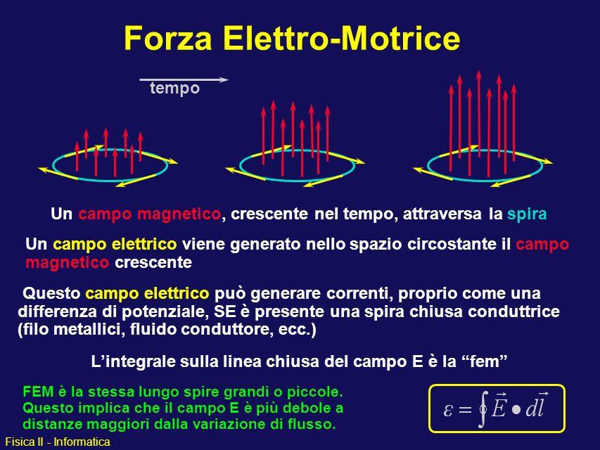 Fisica II - Informatica Forza Elettro-Motrice Un campo magnetico, crescente nel tempo, attraversa la spira Un campo elettrico viene generato nello spa