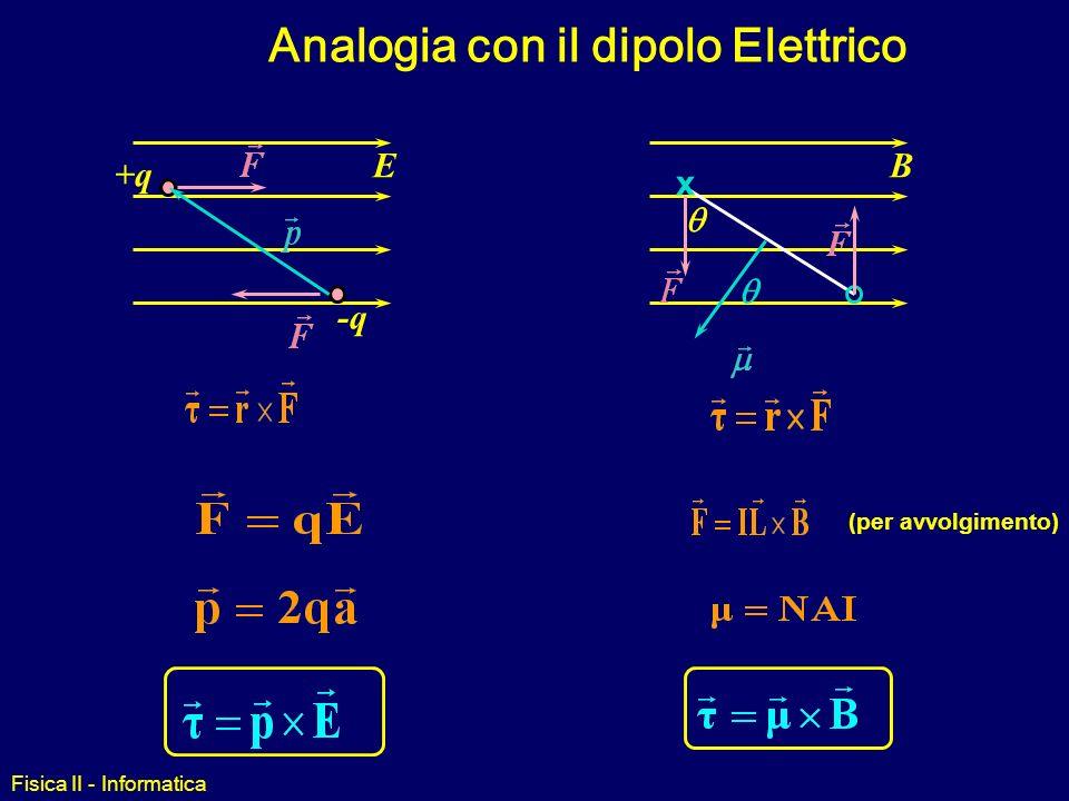 Fisica II - Informatica Momento di Dipolo Magnetico Possiamo definire il momento di dipolo magnetico di una spira percorsa da corrente come segue: dir