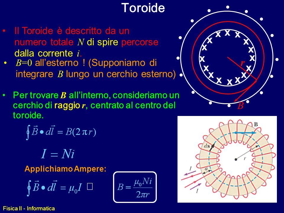 Fisica II - Informatica B di un Solenoide Per calcolare il campo B di un solenoide usando la legge di Ampere, giustifichiamo lipotesi che B sia nullo