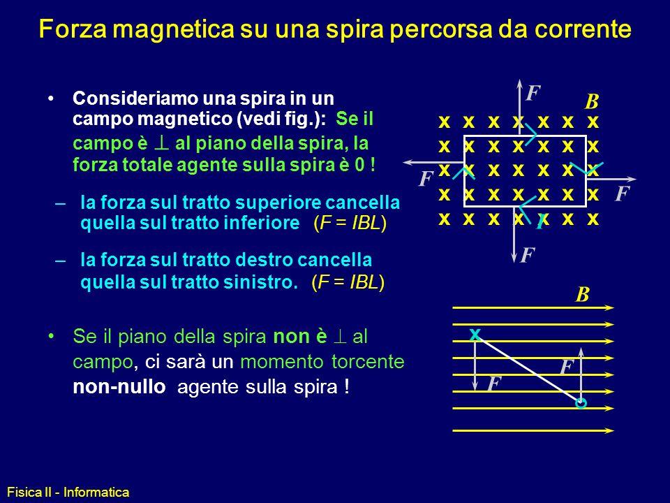 Fisica II - Informatica Le forze sulle sezioni dritte sono eguali e opposte Dividiamo il semicerchio in elementi infinitesimi F X = 0 poichè le compon