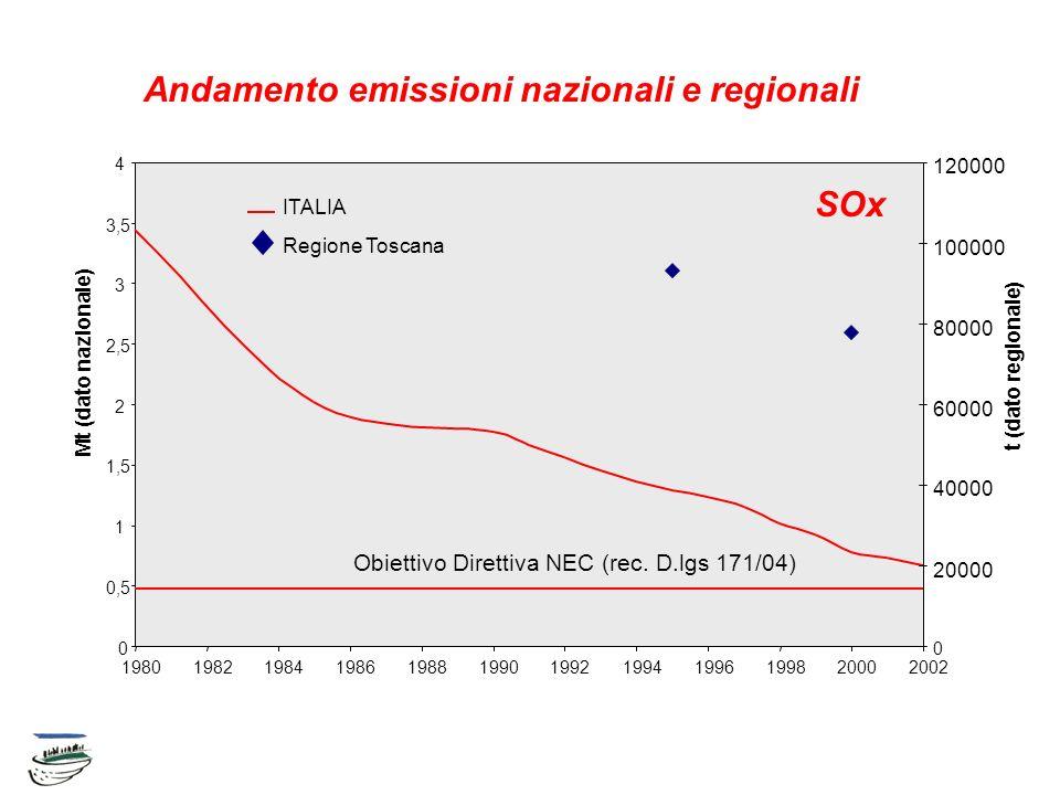 Andamento emissioni nazionali e regionali 0 0,5 1 1,5 2 2,5 3 3,5 4 198019821984198619881990199219941996199820002002 Mt (dato nazionale) 0 20000 40000