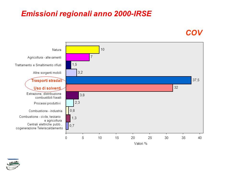 Emissioni regionali anno 2000-IRSE COV Centrali elettriche pubb., cogenerazione Teleriscaldamento Combustione - civile, terziario e agricoltura Combus