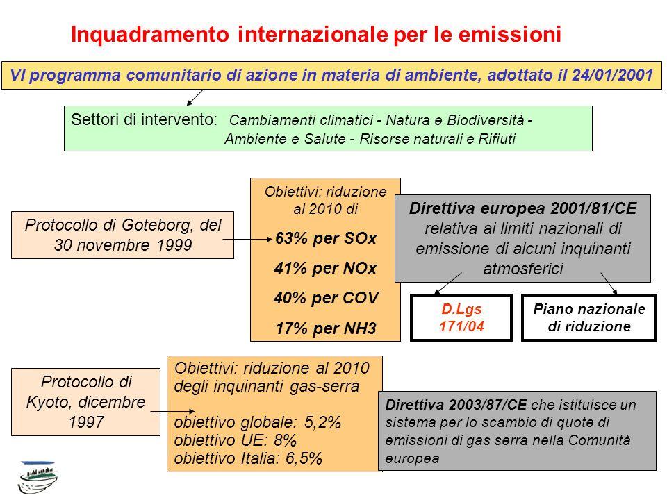 Inquadramento internazionale per le emissioni VI programma comunitario di azione in materia di ambiente, adottato il 24/01/2001 Settori di intervento: Cambiamenti climatici - Natura e Biodiversità - Ambiente e Salute - Risorse naturali e Rifiuti Protocollo di Goteborg, del 30 novembre 1999 Obiettivi: riduzione al 2010 di 63% per SOx 41% per NOx 40% per COV 17% per NH3 Protocollo di Kyoto, dicembre 1997 Obiettivi: riduzione al 2010 degli inquinanti gas-serra obiettivo globale: 5,2% obiettivo UE: 8% obiettivo Italia: 6,5% Direttiva 2003/87/CE che istituisce un sistema per lo scambio di quote di emissioni di gas serra nella Comunità europea Direttiva europea 2001/81/CE relativa ai limiti nazionali di emissione di alcuni inquinanti atmosferici Piano nazionale di riduzione D.Lgs 171/04