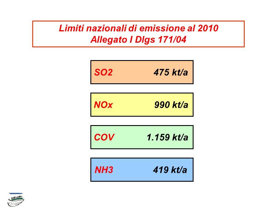 NH3 419 kt/a COV 1.159 kt/a NOx 990 kt/a SO2 475 kt/a Limiti nazionali di emissione al 2010 Allegato I Dlgs 171/04