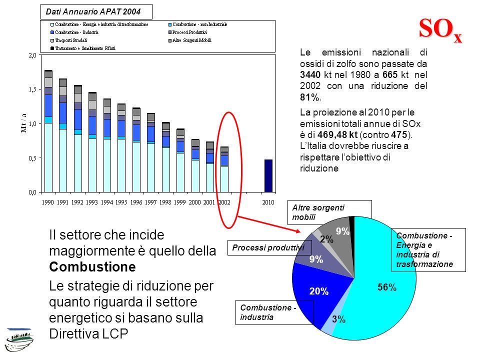 NO x Le emissioni nazionali di ossidi di azoto sono passate da 1586 kt nel 1980 a 1267 kt nel 2002 con una riduzione del 25% La proiezione al 2010 per le emissioni totali annue di NOx è di 1056,46 kt (contro 990).