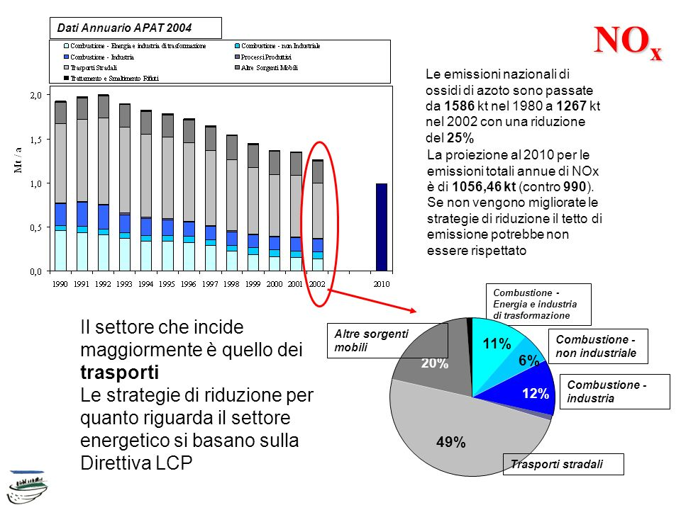 NO x Le emissioni nazionali di ossidi di azoto sono passate da 1586 kt nel 1980 a 1267 kt nel 2002 con una riduzione del 25% La proiezione al 2010 per