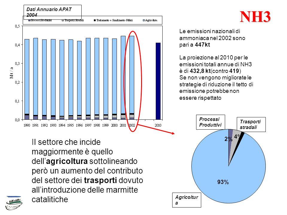 NH3 Le emissioni nazionali di ammoniaca nel 2002 sono pari a 447kt La proiezione al 2010 per le emissioni totali annue di NH3 è di 432,8 kt(contro 419) Se non vengono migliorate le strategie di riduzione il tetto di emissione potrebbe non essere rispettato Dati Annuario APAT 2004 Il settore che incide maggiormente è quello dellagricoltura sottolineando però un aumento del contributo del settore dei trasporti dovuto allintroduzione delle marmitte catalitiche Processi Produttivi Trasporti stradali Agricoltur a 2% 4% 93%