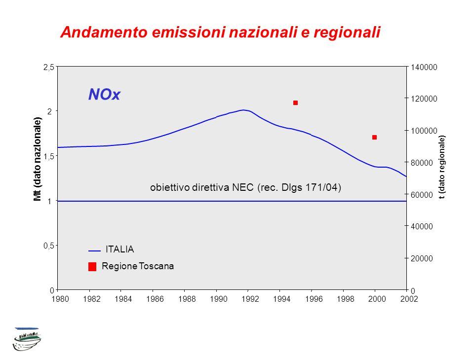 Andamento emissioni nazionali e regionali 0 0,5 1 1,5 2 2,5 3 3,5 4 198019821984198619881990199219941996199820002002 Mt (dato nazionale) 0 20000 40000 60000 80000 100000 120000 t (dato regionale) ITALIA Obiettivo Direttiva NEC (rec.